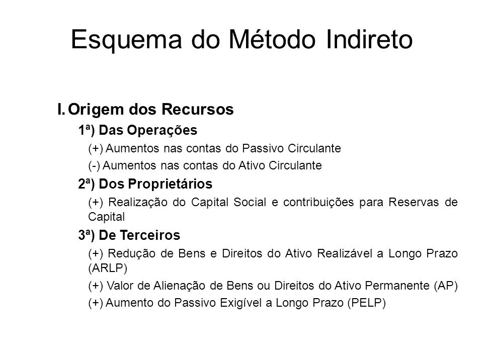 Esquema do Método Indireto