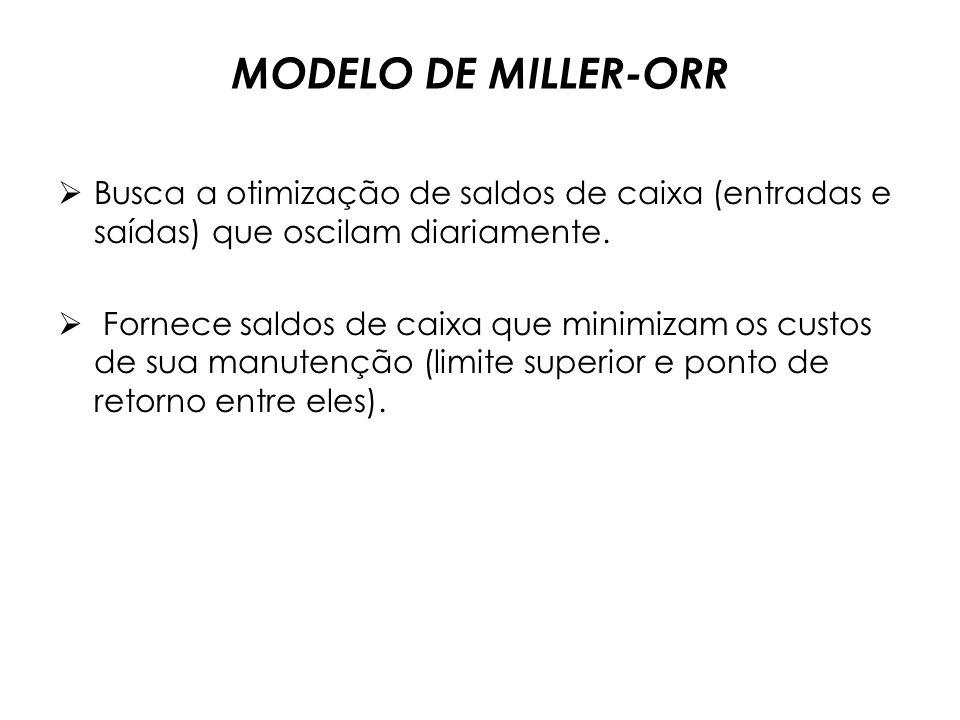 MODELO DE MILLER-ORR Busca a otimização de saldos de caixa (entradas e saídas) que oscilam diariamente.
