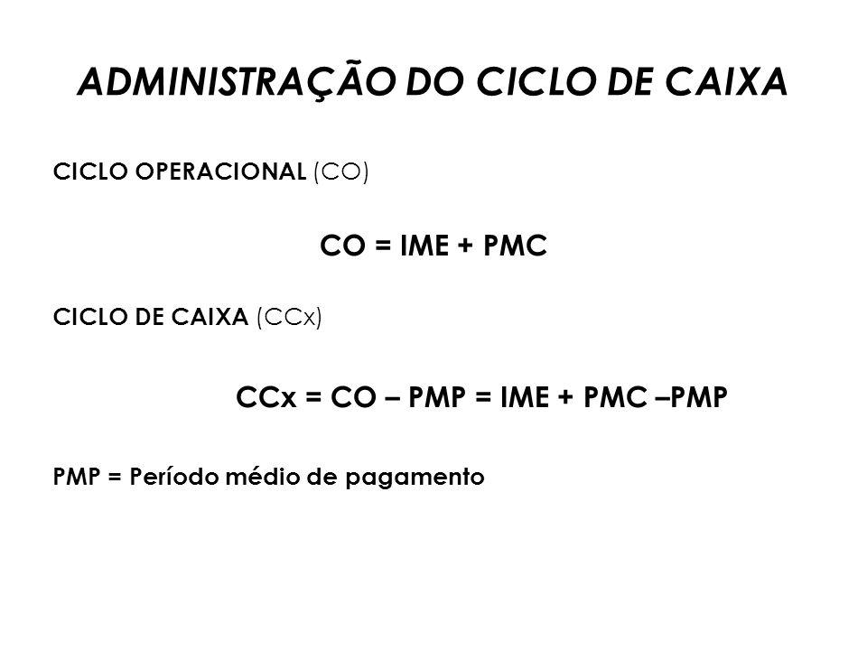 ADMINISTRAÇÃO DO CICLO DE CAIXA