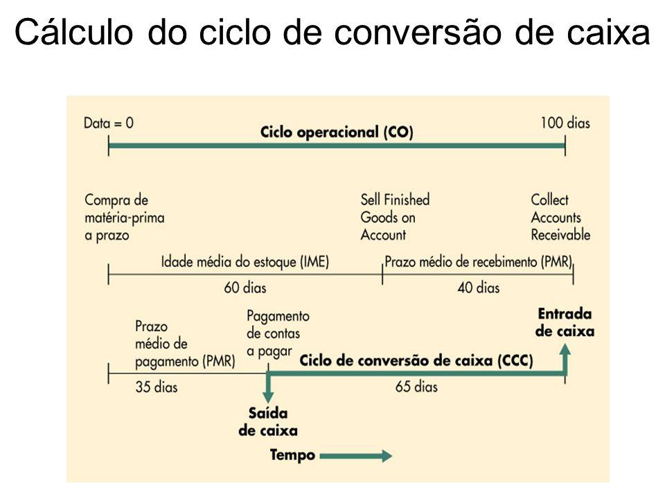 Cálculo do ciclo de conversão de caixa