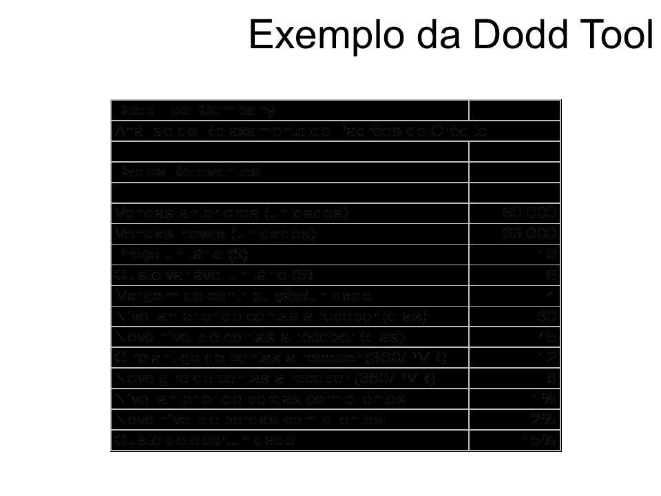 Exemplo da Dodd Tool