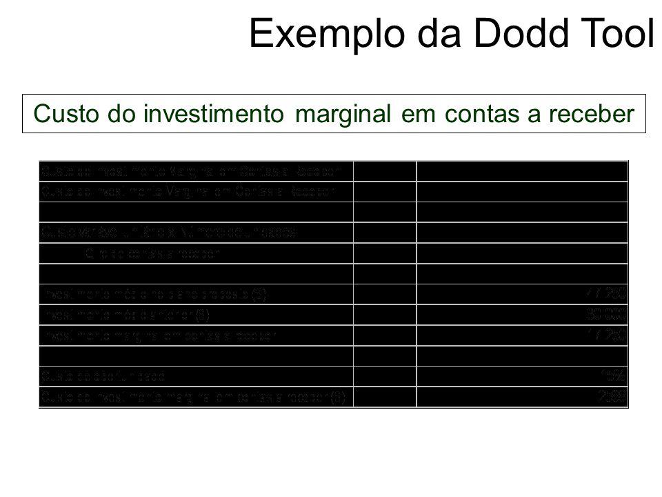 Custo do investimento marginal em contas a receber