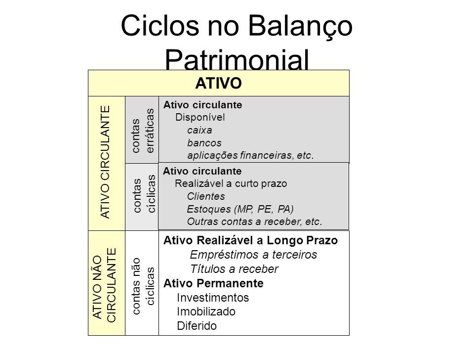 Ciclos no Balanço Patrimonial