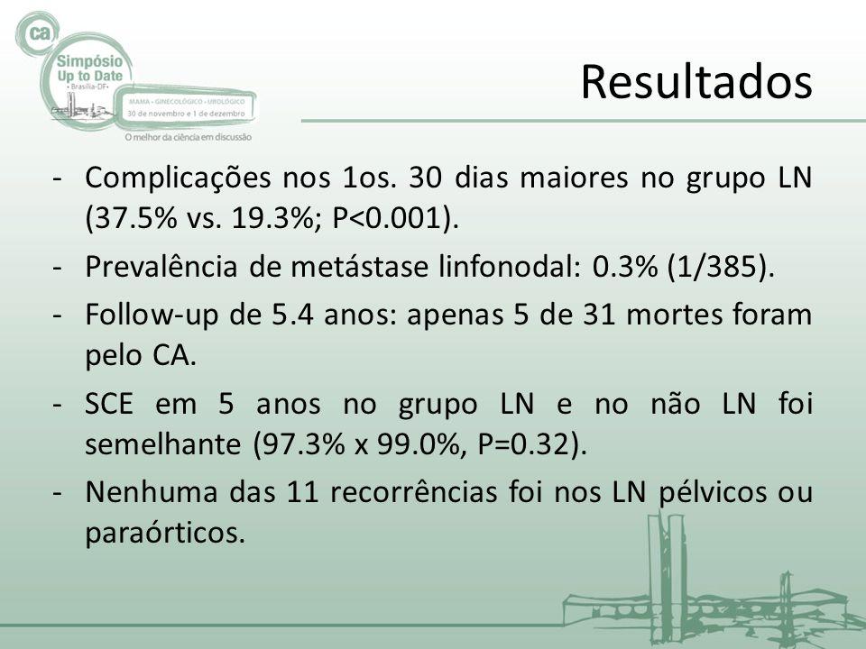 Resultados Complicações nos 1os. 30 dias maiores no grupo LN (37.5% vs. 19.3%; P<0.001). Prevalência de metástase linfonodal: 0.3% (1/385).