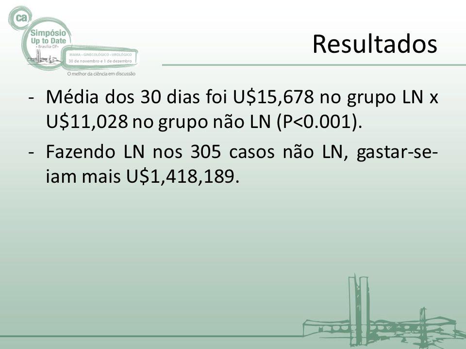 Resultados Média dos 30 dias foi U$15,678 no grupo LN x U$11,028 no grupo não LN (P<0.001).