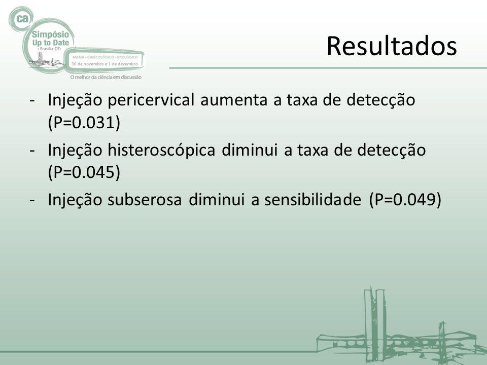 Resultados Injeção pericervical aumenta a taxa de detecção (P=0.031)