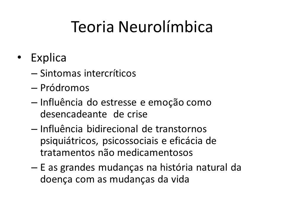 Teoria Neurolímbica Explica Sintomas intercríticos Pródromos