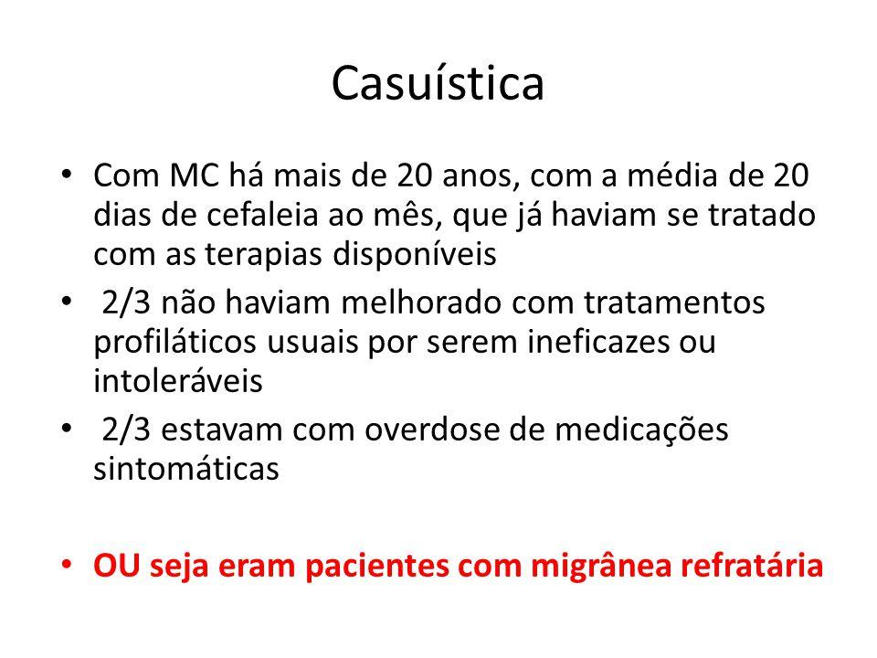 Casuística Com MC há mais de 20 anos, com a média de 20 dias de cefaleia ao mês, que já haviam se tratado com as terapias disponíveis.