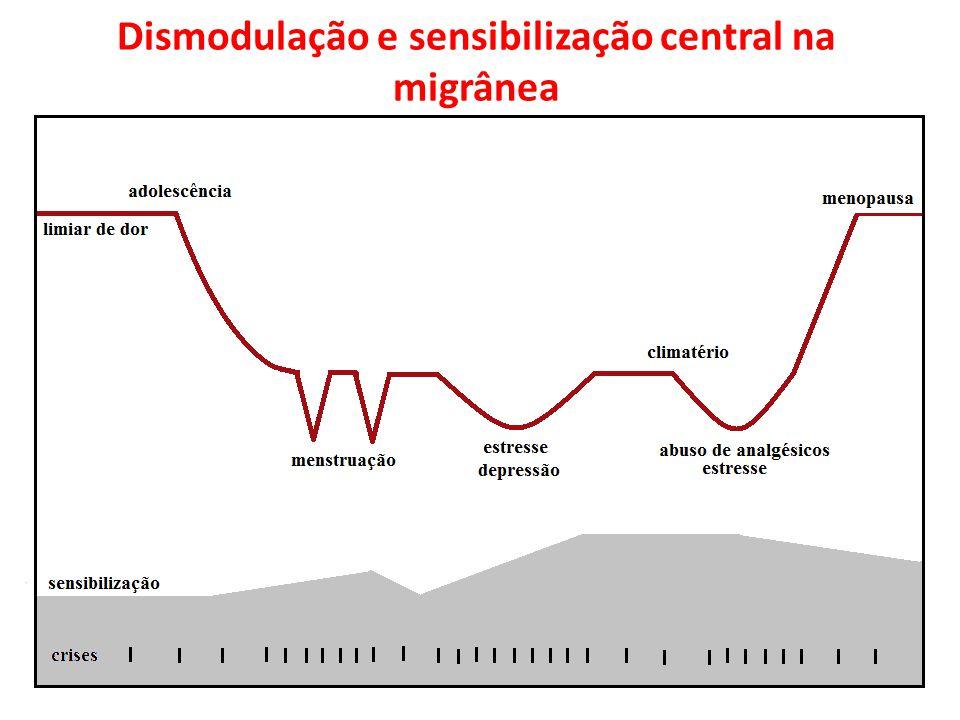 Dismodulação e sensibilização central na migrânea