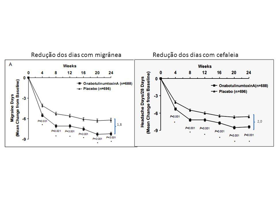 Redução dos dias com migrânea Redução dos dias com cefaleia