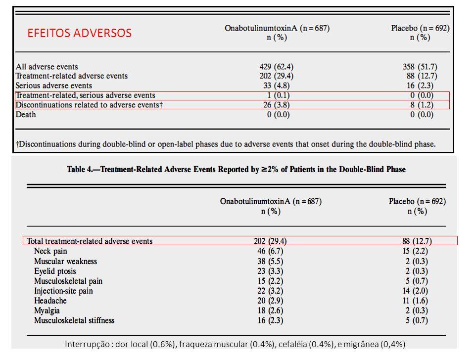 EFEITOS ADVERSOS Interrupção : dor local (0.6%), fraqueza muscular (0.4%), cefaléia (0.4%), e migrânea (0,4%)