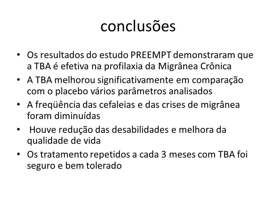 conclusões Os resultados do estudo PREEMPT demonstraram que a TBA é efetiva na profilaxia da Migrânea Crônica.