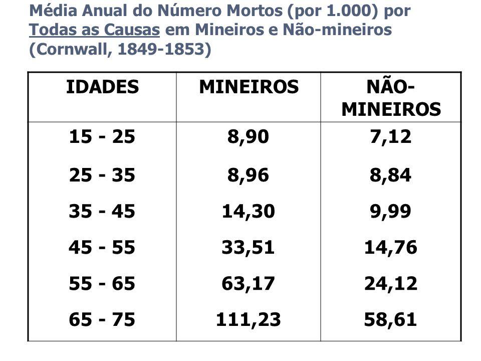 IDADES MINEIROS NÃO-MINEIROS 15 - 25 8,90 7,12 25 - 35 8,96 8,84