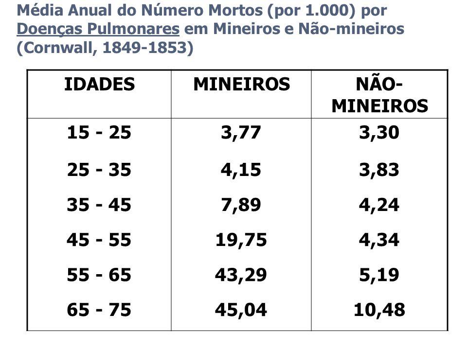 IDADES MINEIROS NÃO-MINEIROS 15 - 25 3,77 3,30 25 - 35 4,15 3,83