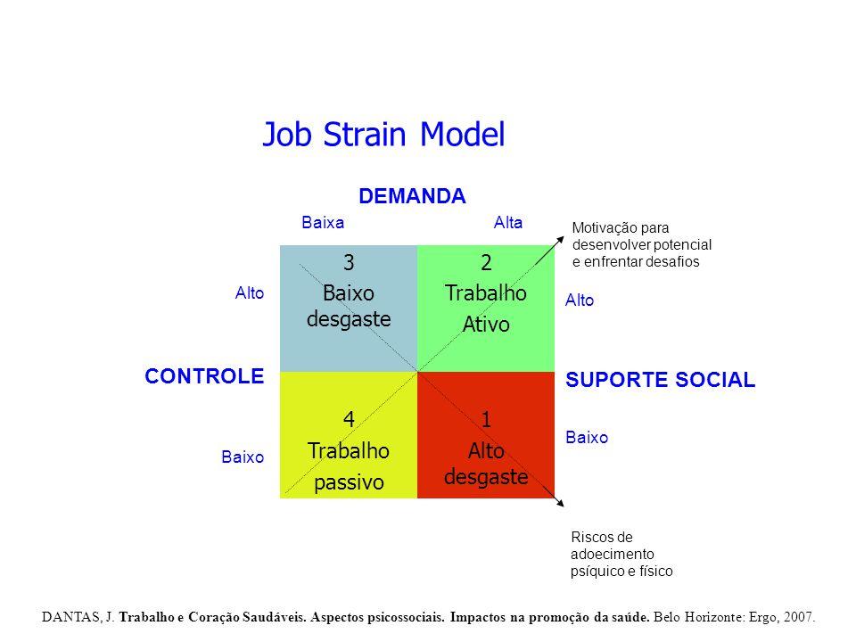 Job Strain Model 3 Baixo desgaste 2 Trabalho Ativo 4 passivo 1