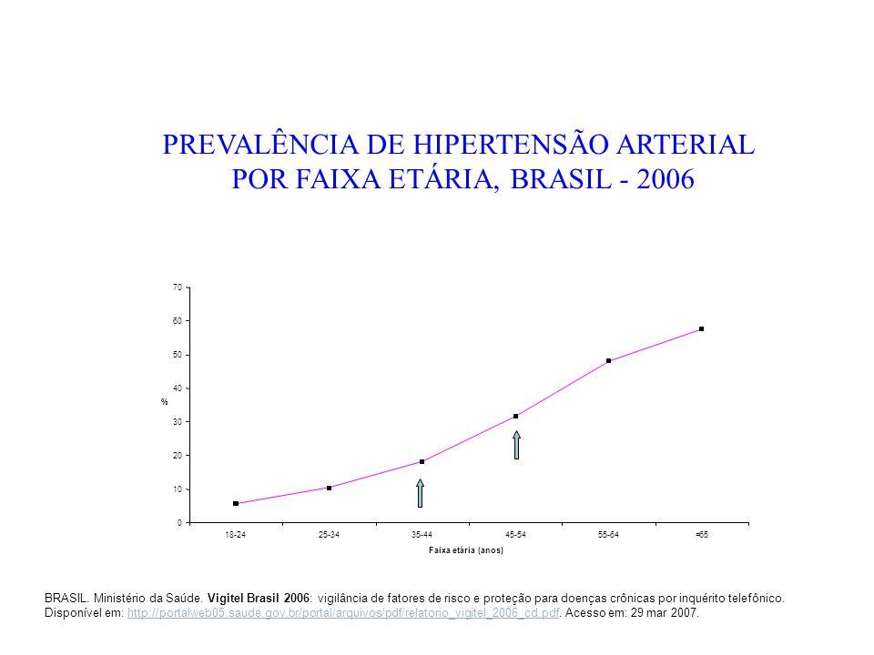PREVALÊNCIA DE HIPERTENSÃO ARTERIAL POR FAIXA ETÁRIA, BRASIL - 2006