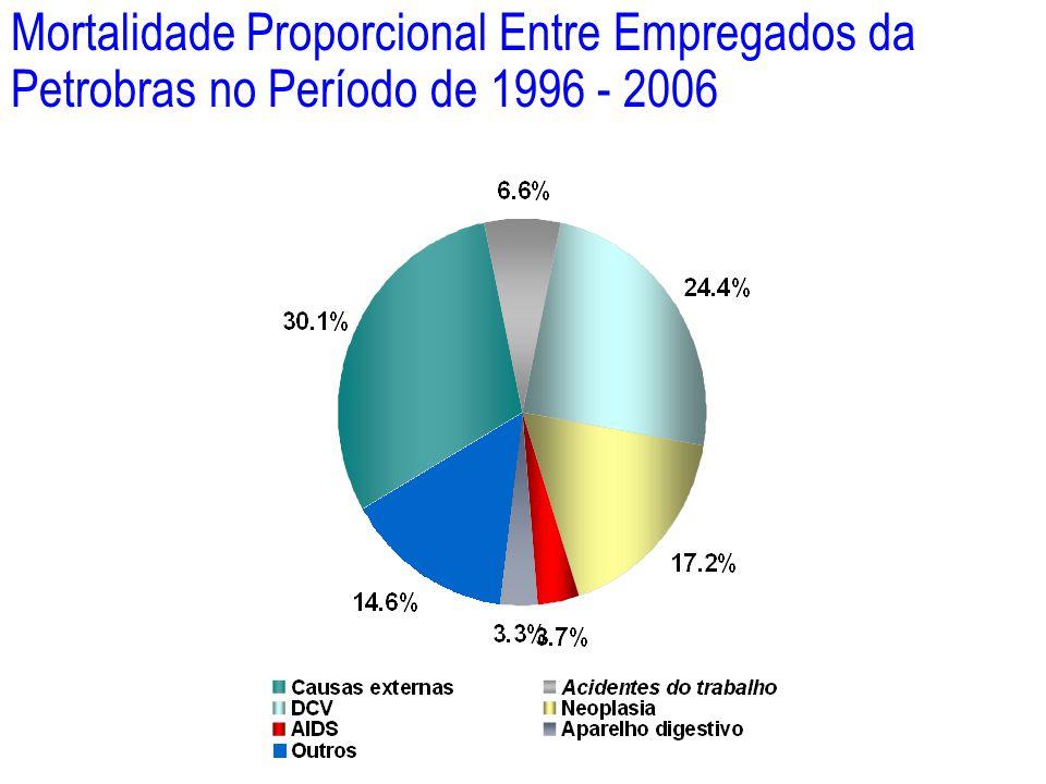 Mortalidade Proporcional Entre Empregados da Petrobras no Período de 1996 - 2006