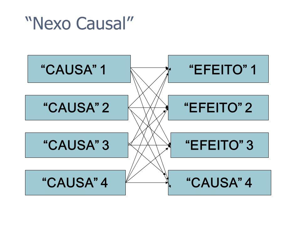 Nexo Causal CAUSA 1 EFEITO 1 CAUSA 2 EFEITO 2 CAUSA 3