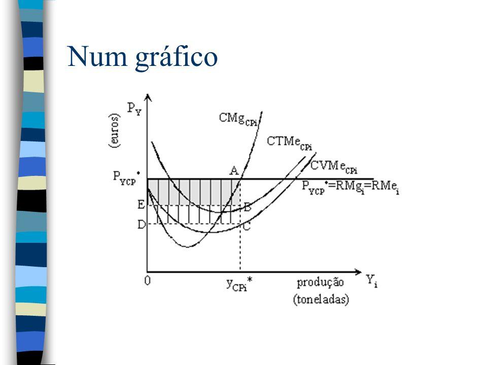 Num gráfico