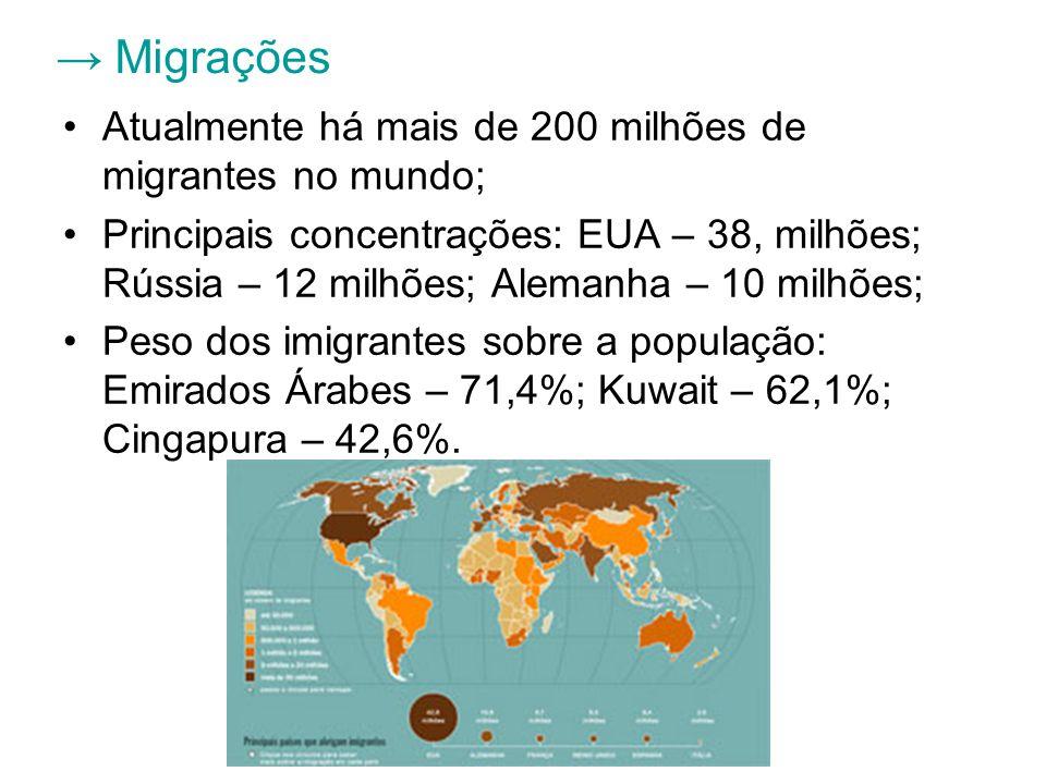 → Migrações Atualmente há mais de 200 milhões de migrantes no mundo;