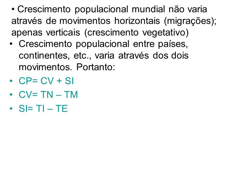 Crescimento populacional mundial não varia através de movimentos horizontais (migrações); apenas verticais (crescimento vegetativo)