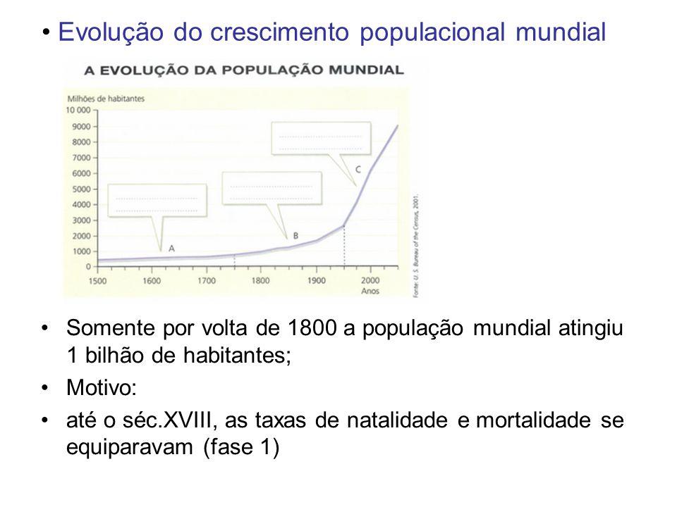 Evolução do crescimento populacional mundial