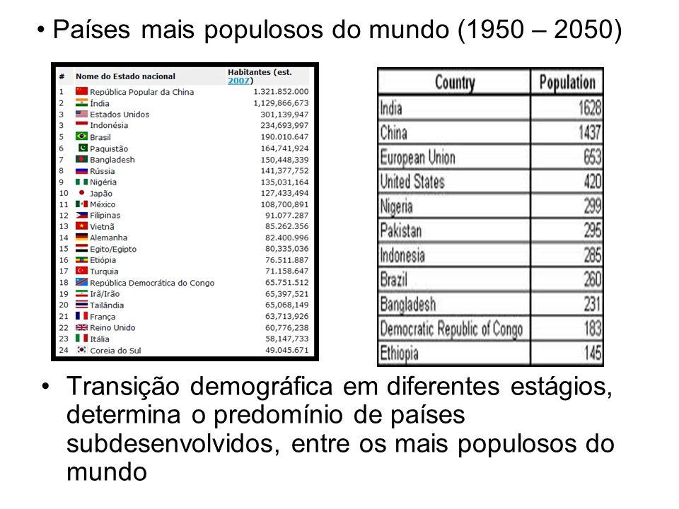 Países mais populosos do mundo (1950 – 2050)