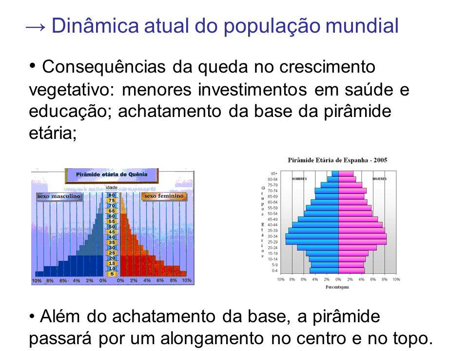 → Dinâmica atual do população mundial