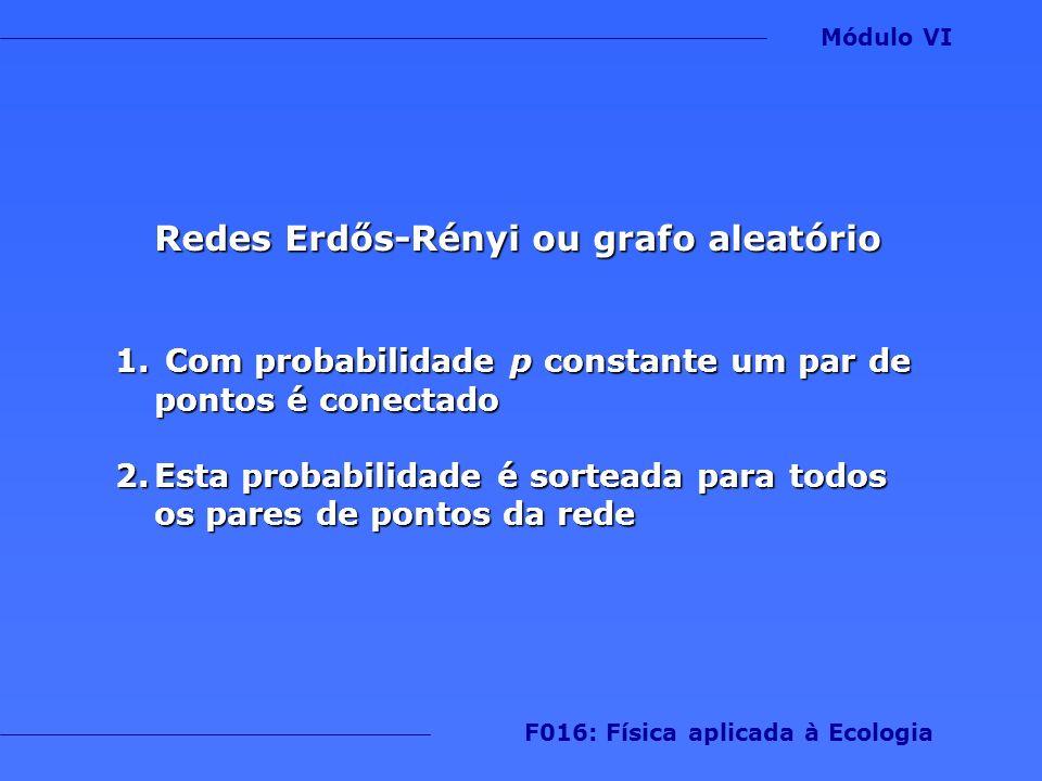 Redes Erdős-Rényi ou grafo aleatório F016: Física aplicada à Ecologia