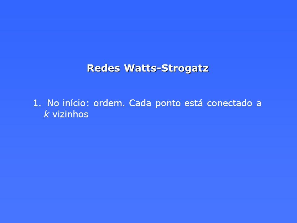 Redes Watts-Strogatz No início: ordem. Cada ponto está conectado a k vizinhos