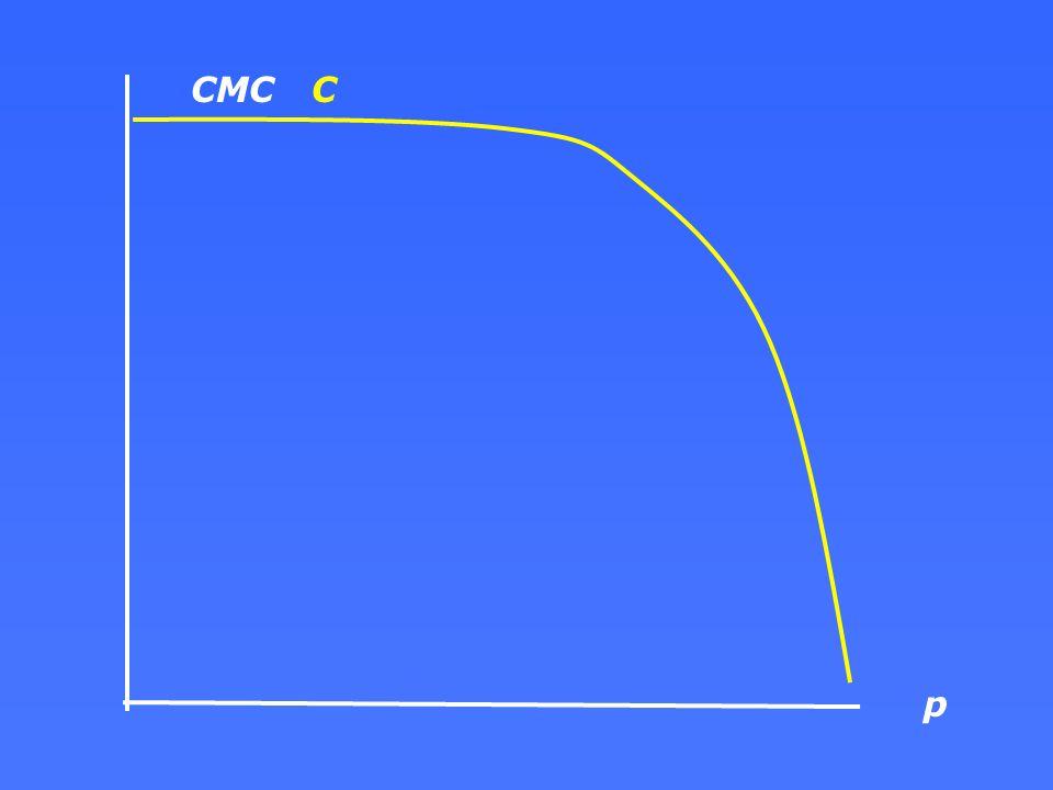 CMC C p