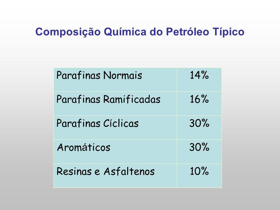 Composição Química do Petróleo Típico
