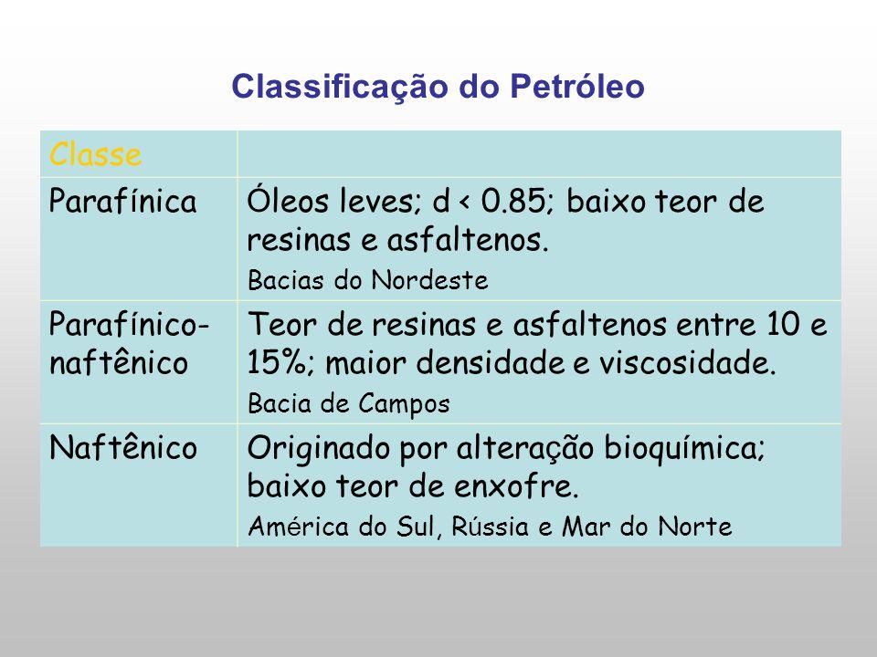 Classificação do Petróleo