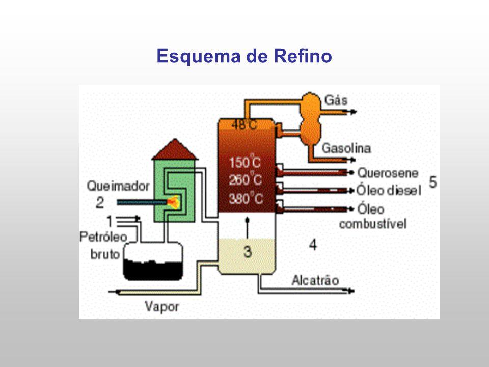 Esquema de Refino