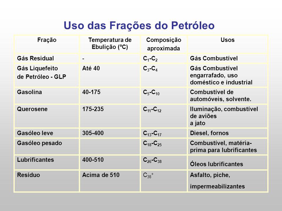 Uso das Frações do Petróleo