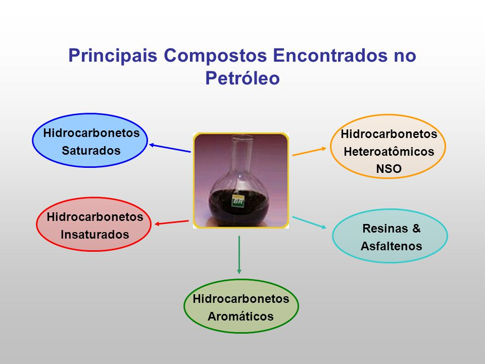 Principais Compostos Encontrados no Petróleo