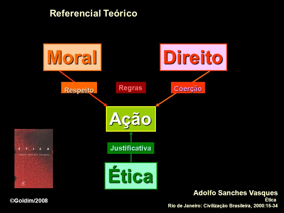 Moral Direito Ética Ação Referencial Teórico Respeito Regras Coerção