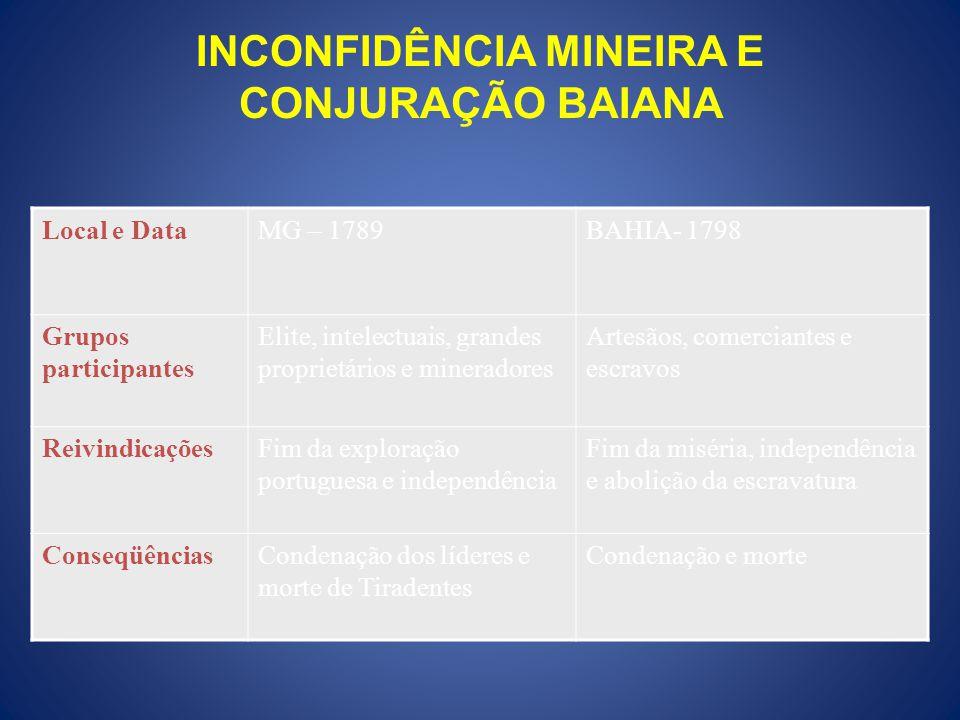 INCONFIDÊNCIA MINEIRA E CONJURAÇÃO BAIANA