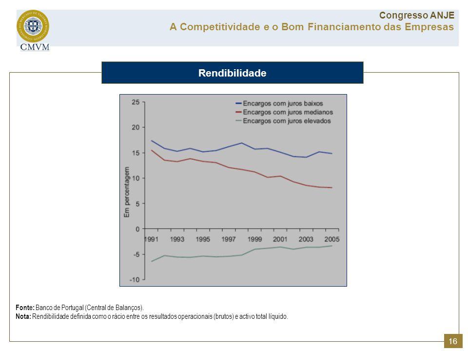 A Competitividade e o Bom Financiamento das Empresas