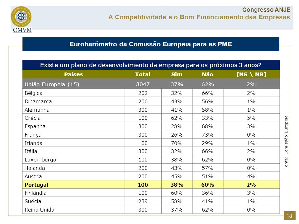 Eurobarómetro da Comissão Europeia para as PME