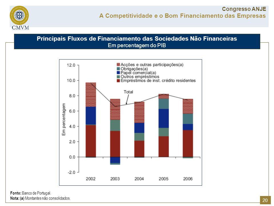 Principais Fluxos de Financiamento das Sociedades Não Financeiras