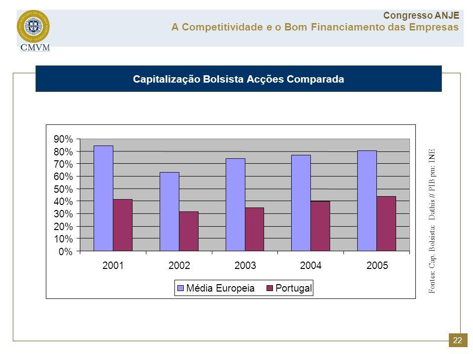 Capitalização Bolsista Acções Comparada