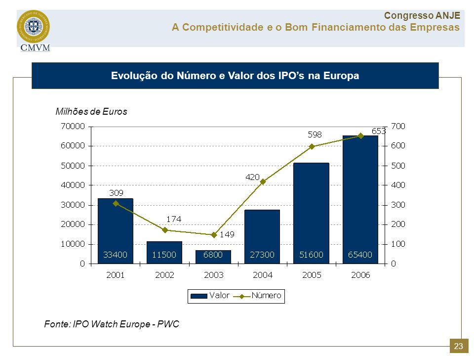 Evolução do Número e Valor dos IPO's na Europa