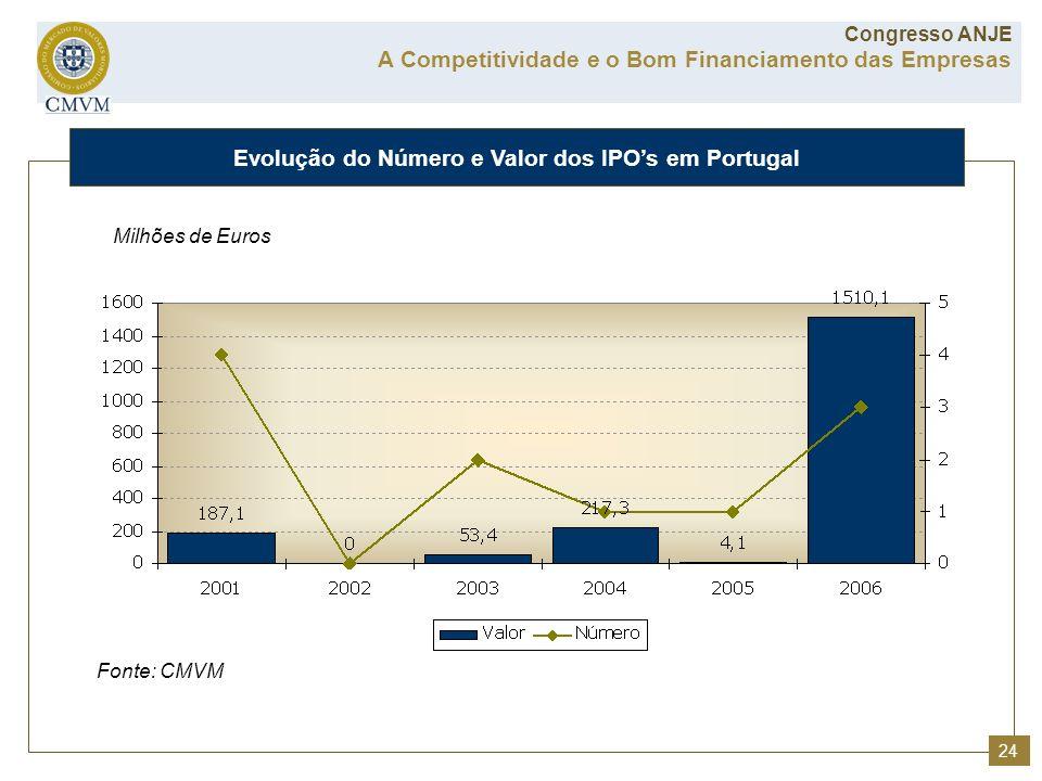 Evolução do Número e Valor dos IPO's em Portugal