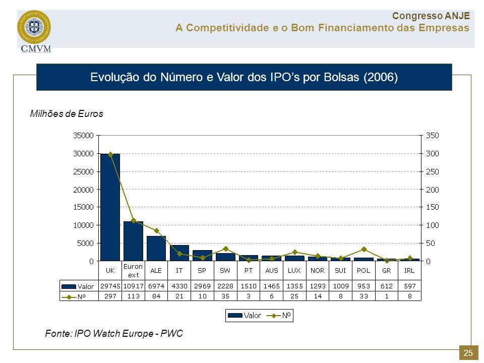 Evolução do Número e Valor dos IPO's por Bolsas (2006)