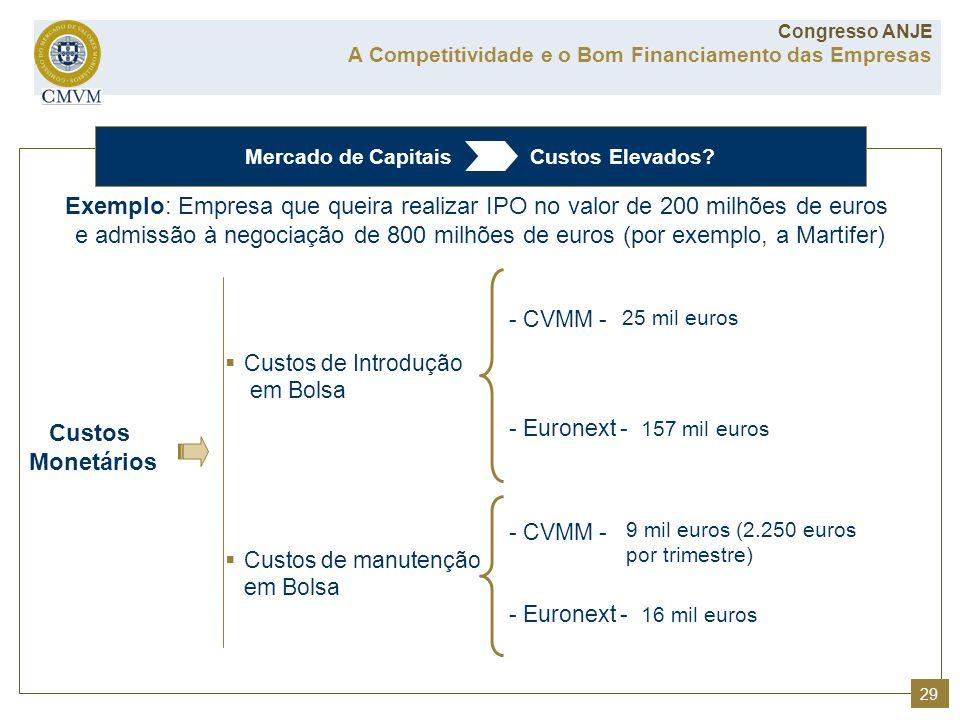 Mercado de Capitais Custos Elevados