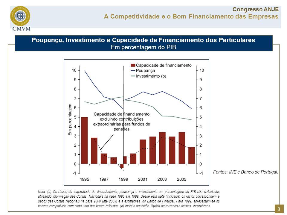 Poupança, Investimento e Capacidade de Financiamento dos Particulares