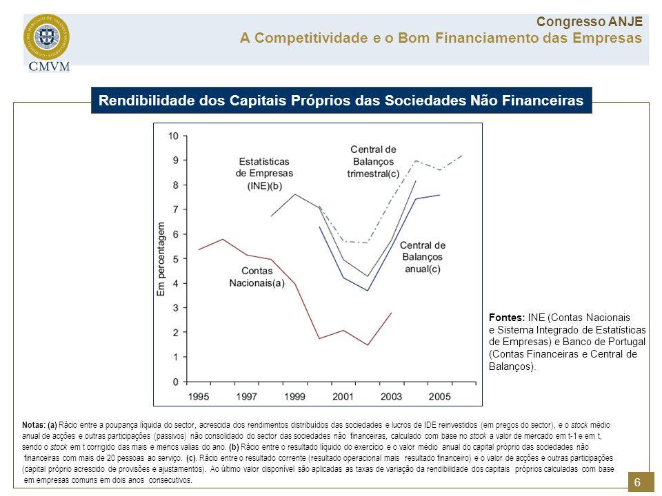 Rendibilidade dos Capitais Próprios das Sociedades Não Financeiras