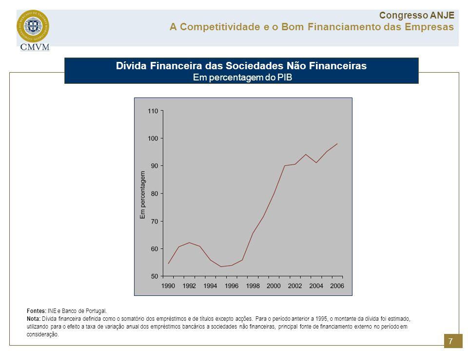 Dívida Financeira das Sociedades Não Financeiras Em percentagem do PIB