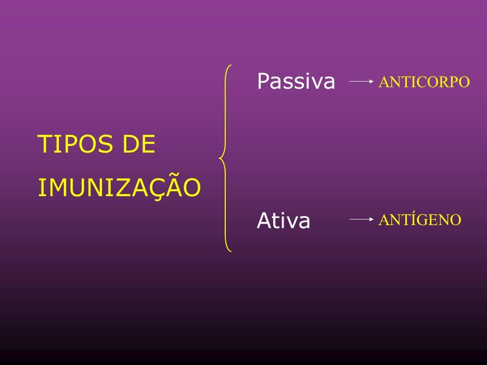 Passiva ANTICORPO TIPOS DE IMUNIZAÇÃO Ativa ANTÍGENO